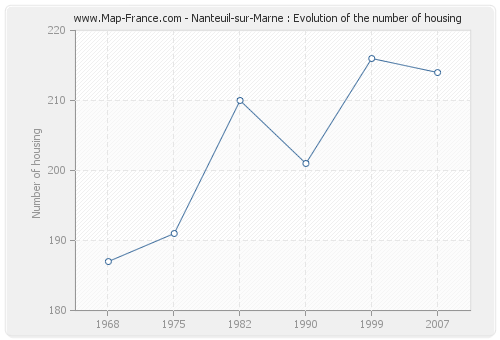 Nanteuil-sur-Marne : Evolution of the number of housing