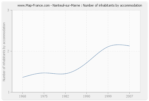 Nanteuil-sur-Marne : Number of inhabitants by accommodation