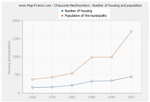 Chauconin-Neufmontiers : Number of housing and population