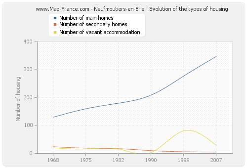 Neufmoutiers-en-Brie : Evolution of the types of housing