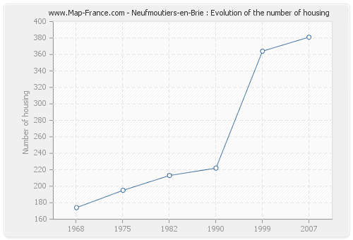 Neufmoutiers-en-Brie : Evolution of the number of housing
