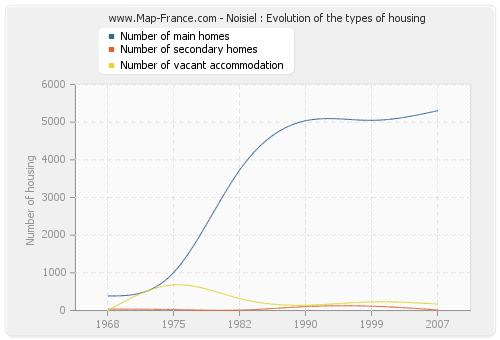 Noisiel : Evolution of the types of housing