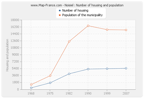 Noisiel : Number of housing and population