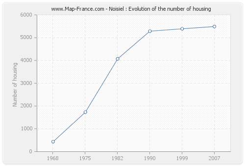 Noisiel : Evolution of the number of housing