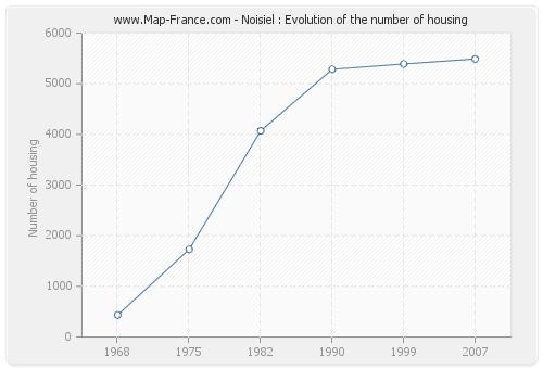 Noisiel : Evolution of the number of housing