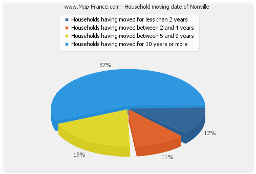 Household moving date of Nonville