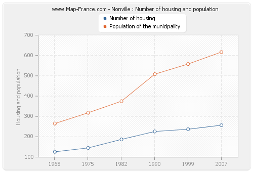 Nonville : Number of housing and population
