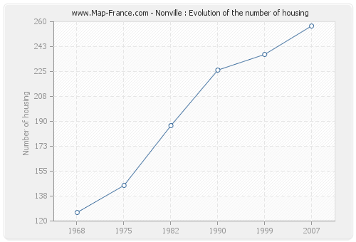 Nonville : Evolution of the number of housing