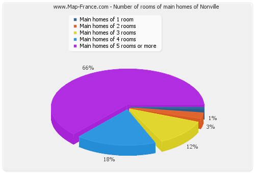 Number of rooms of main homes of Nonville