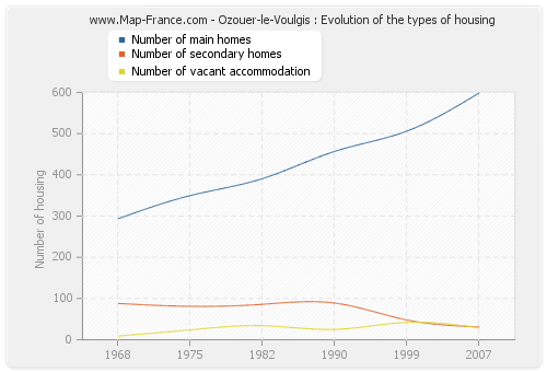 Ozouer-le-Voulgis : Evolution of the types of housing