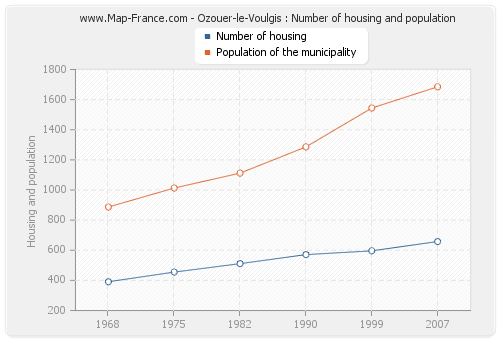 Ozouer-le-Voulgis : Number of housing and population