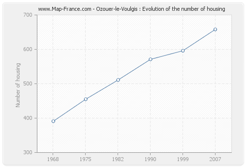 Ozouer-le-Voulgis : Evolution of the number of housing