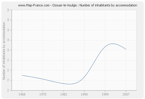 Ozouer-le-Voulgis : Number of inhabitants by accommodation