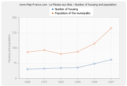 Le Plessis-aux-Bois : Number of housing and population