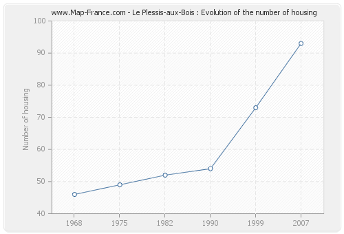 Le Plessis-aux-Bois : Evolution of the number of housing