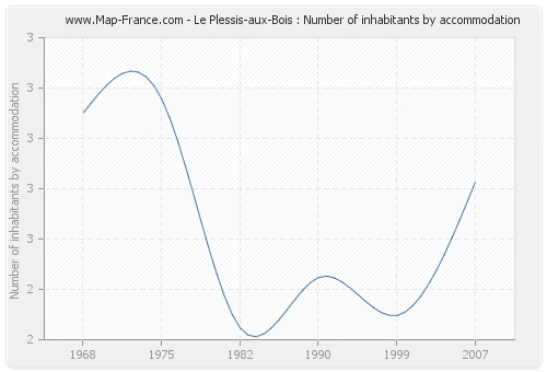 Le Plessis-aux-Bois : Number of inhabitants by accommodation