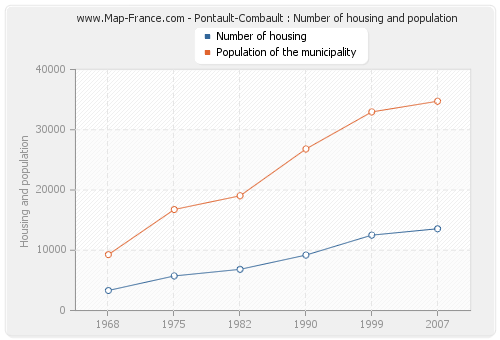 Pontault-Combault : Number of housing and population