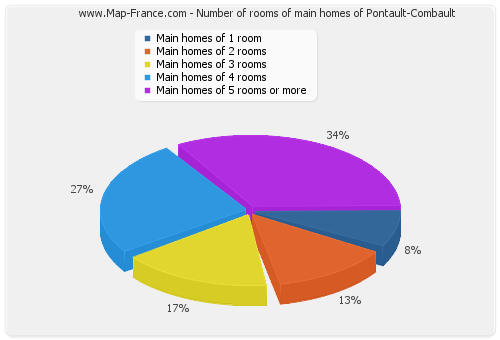 Number of rooms of main homes of Pontault-Combault
