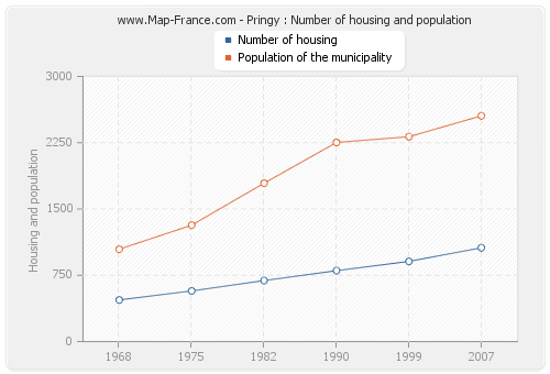 Pringy : Number of housing and population