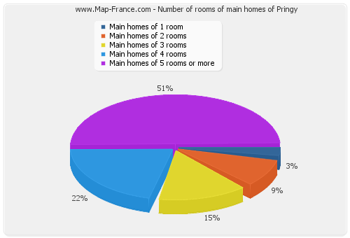 Number of rooms of main homes of Pringy