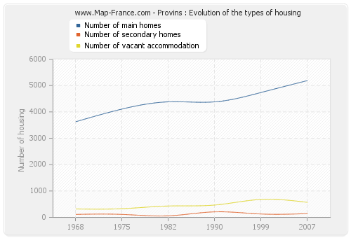 Provins : Evolution of the types of housing
