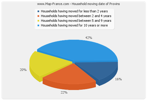 Household moving date of Provins