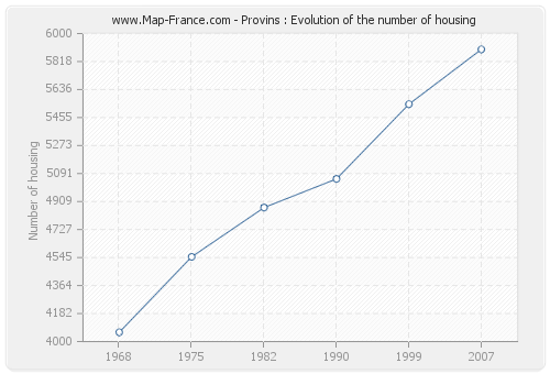 Provins : Evolution of the number of housing