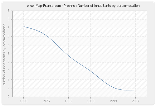 Provins : Number of inhabitants by accommodation