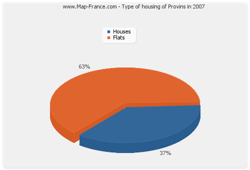 Type of housing of Provins in 2007