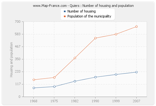 Quiers : Number of housing and population