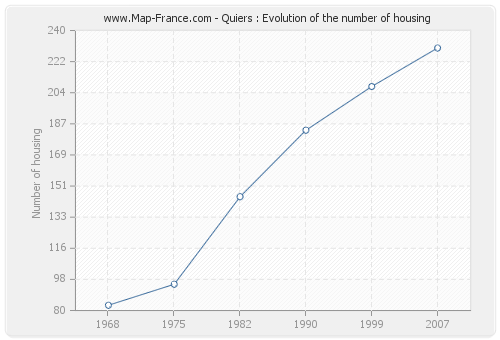 Quiers : Evolution of the number of housing