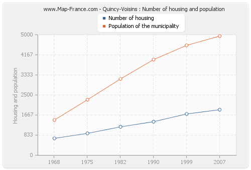 Quincy-Voisins : Number of housing and population