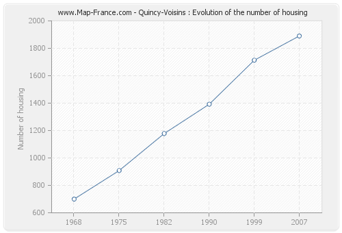 Quincy-Voisins : Evolution of the number of housing