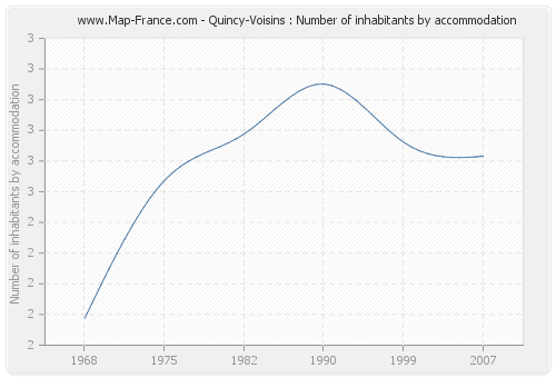 Quincy-Voisins : Number of inhabitants by accommodation