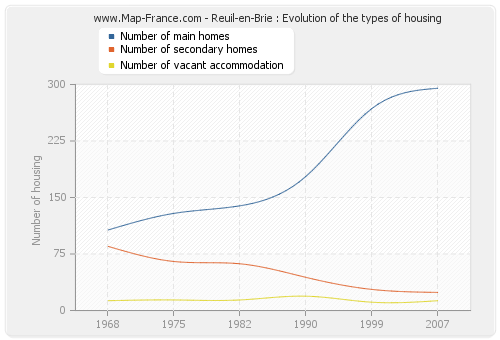 Reuil-en-Brie : Evolution of the types of housing