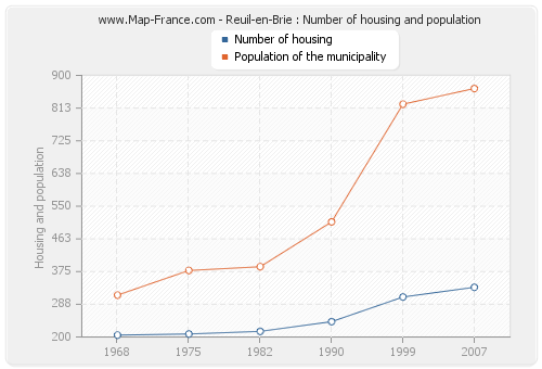 Reuil-en-Brie : Number of housing and population