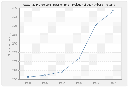 Reuil-en-Brie : Evolution of the number of housing