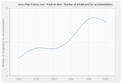 Reuil-en-Brie : Number of inhabitants by accommodation