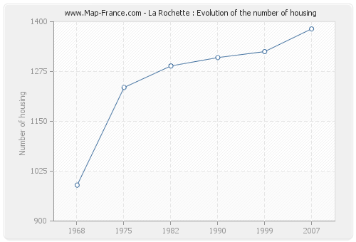 La Rochette : Evolution of the number of housing