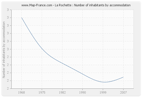 La Rochette : Number of inhabitants by accommodation
