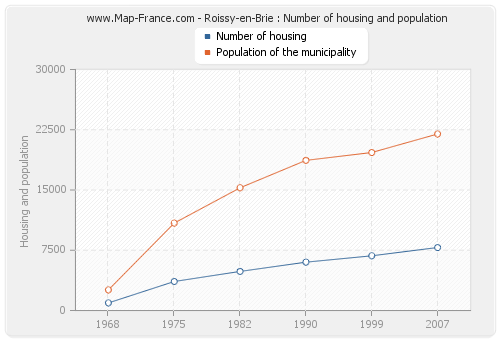 Roissy-en-Brie : Number of housing and population