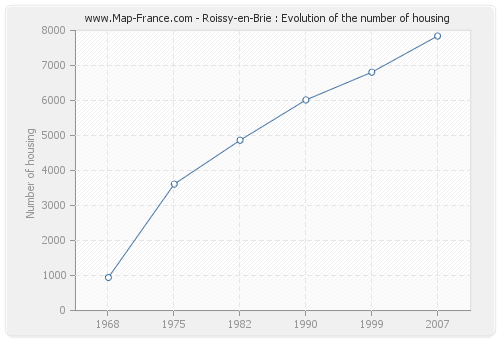 Roissy-en-Brie : Evolution of the number of housing