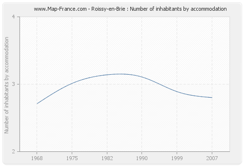 Roissy-en-Brie : Number of inhabitants by accommodation