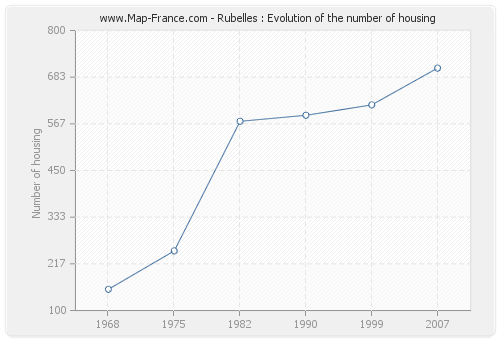 Rubelles : Evolution of the number of housing