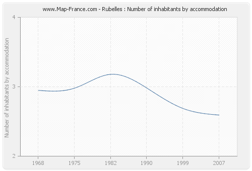 Rubelles : Number of inhabitants by accommodation