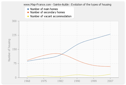 Sainte-Aulde : Evolution of the types of housing