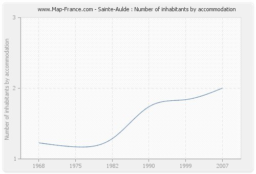 Sainte-Aulde : Number of inhabitants by accommodation