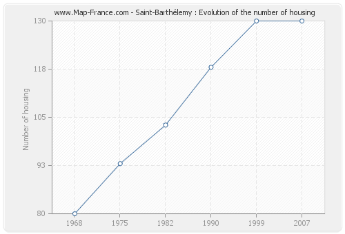 Saint-Barthélemy : Evolution of the number of housing