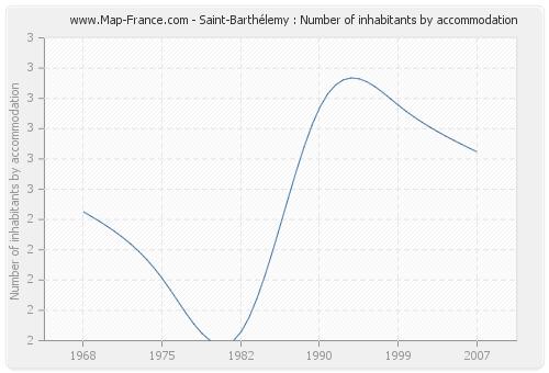 Saint-Barthélemy : Number of inhabitants by accommodation
