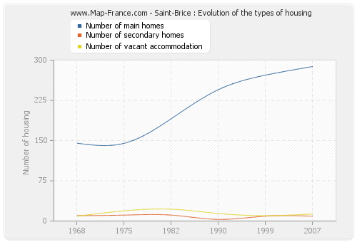 Saint-Brice : Evolution of the types of housing